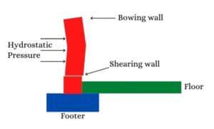 graphic of shearing wall
