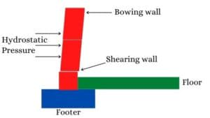 diagram of shearing wall