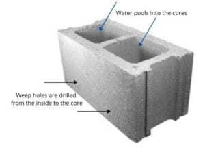 Basement Waterproofing An In Depth Guide For Homeowners Acculevel