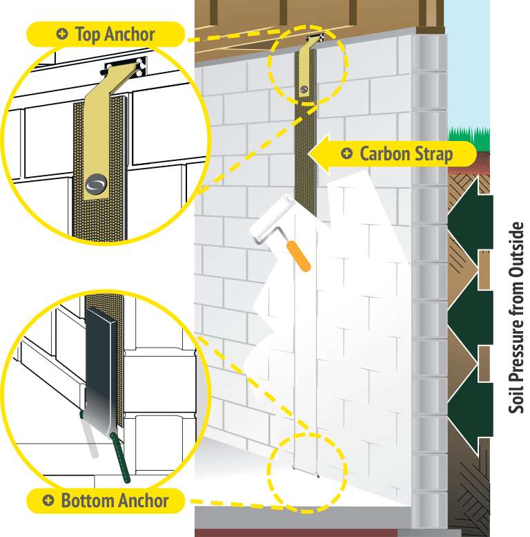illustration of carbon fiber strap and attachment to wall