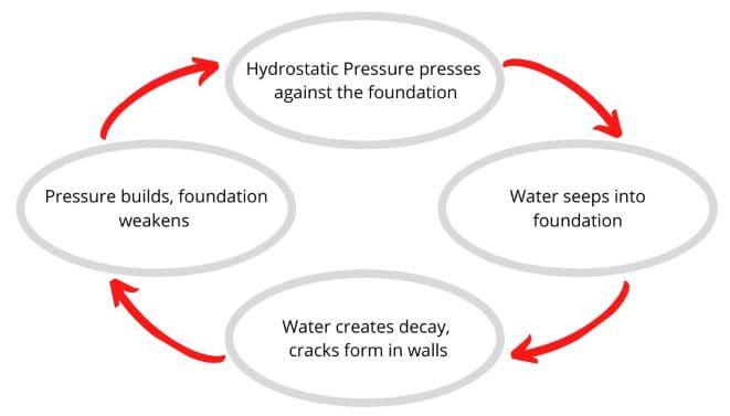 graphic of water cycle