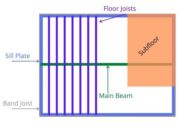 Illustration of floor structure
