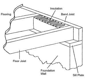 Illustration of structural wood framing