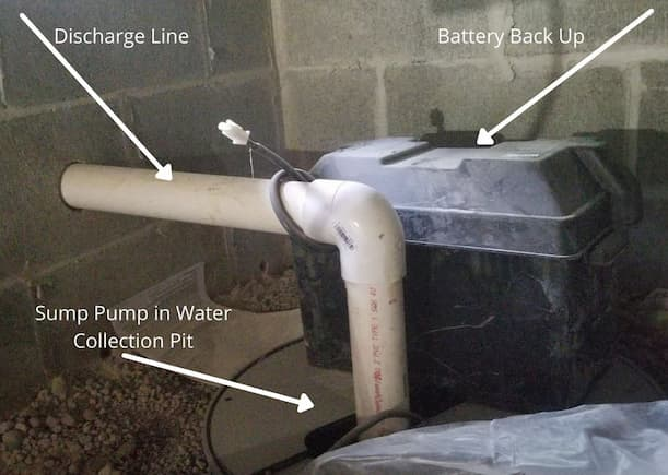 Labeled photo of sump pump, discharge line, and battery backup