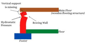 illustration of wall bowing near the top