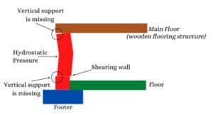 illustration of shearing wall